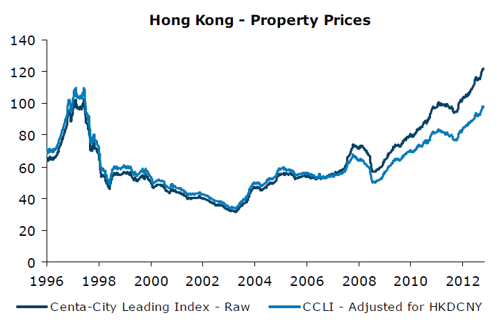Cantonese Lesson - Housing Price in Hong Kong