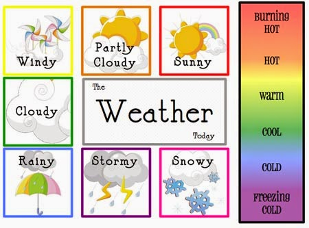 English for Intermediate level - How is the weather today